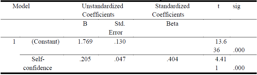 Coefficients of Regression(c).PNG