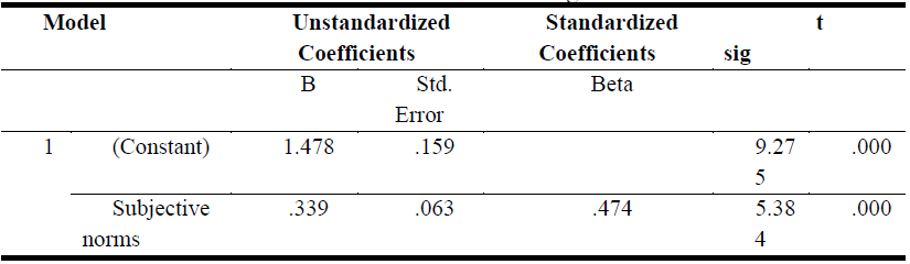 Coefficients of Regression(d).PNG